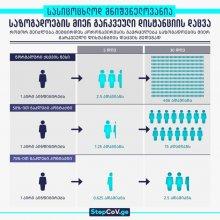 როგორ შეიძლება შემცირდეს კორონავირუსის გავრცელება? სასიცოცხლოდ მნიშვნელოვანია დისტანციის დაცვა!
